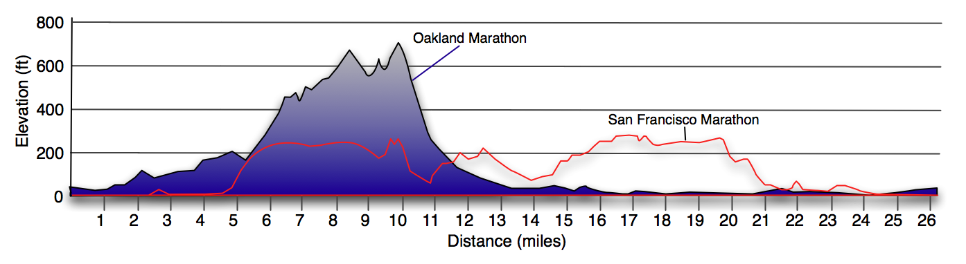 for perspective: Oakland vs TSFM course profile. Thanks to http://www.atrailrunnersblog.com/2010/03/fun-and-hilly-oakland-marathon.html for this